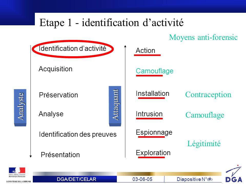 DGA/DET/CELAR03-06-05Diapositive N° 11 MINISTÈRE DE LA DÉFENSE Identification dactivité Acquisition Préservation Analyse Identification des preuves Pr