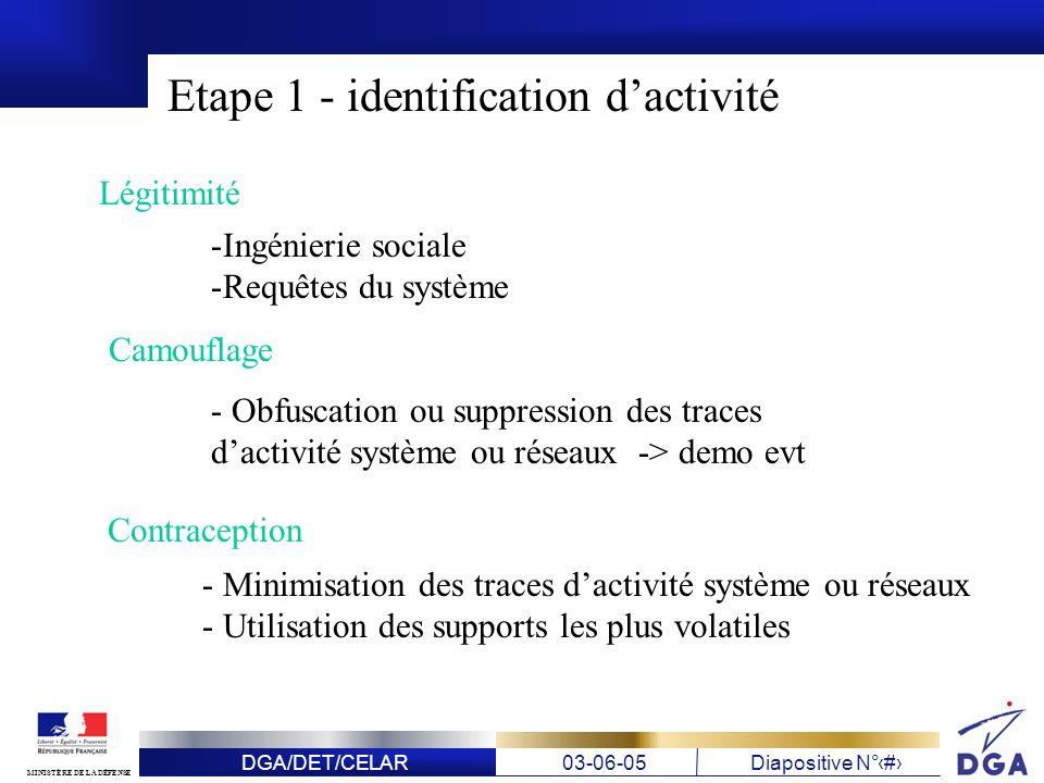 DGA/DET/CELAR03-06-05Diapositive N° 12 MINISTÈRE DE LA DÉFENSE Etape 1 - identification dactivité Légitimité -Ingénierie sociale -Requêtes du système