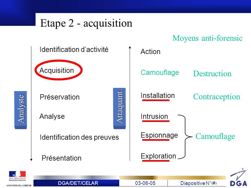 DGA/DET/CELAR03-06-05Diapositive N° 13 MINISTÈRE DE LA DÉFENSE Etape 2 - acquisition Identification dactivité Acquisition Préservation Analyse Identif