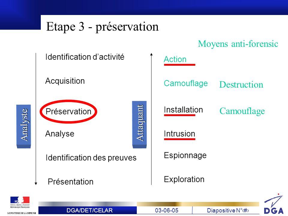 DGA/DET/CELAR03-06-05Diapositive N° 16 MINISTÈRE DE LA DÉFENSE Etape 3 - préservation Identification dactivité Acquisition Préservation Analyse Identi
