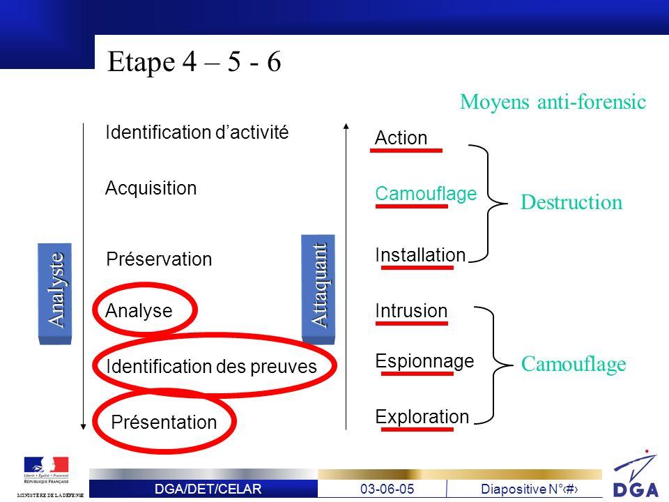 DGA/DET/CELAR03-06-05Diapositive N° 19 MINISTÈRE DE LA DÉFENSE Etape 4 – 5 - 6 Identification dactivité Acquisition Préservation Analyse Identificatio