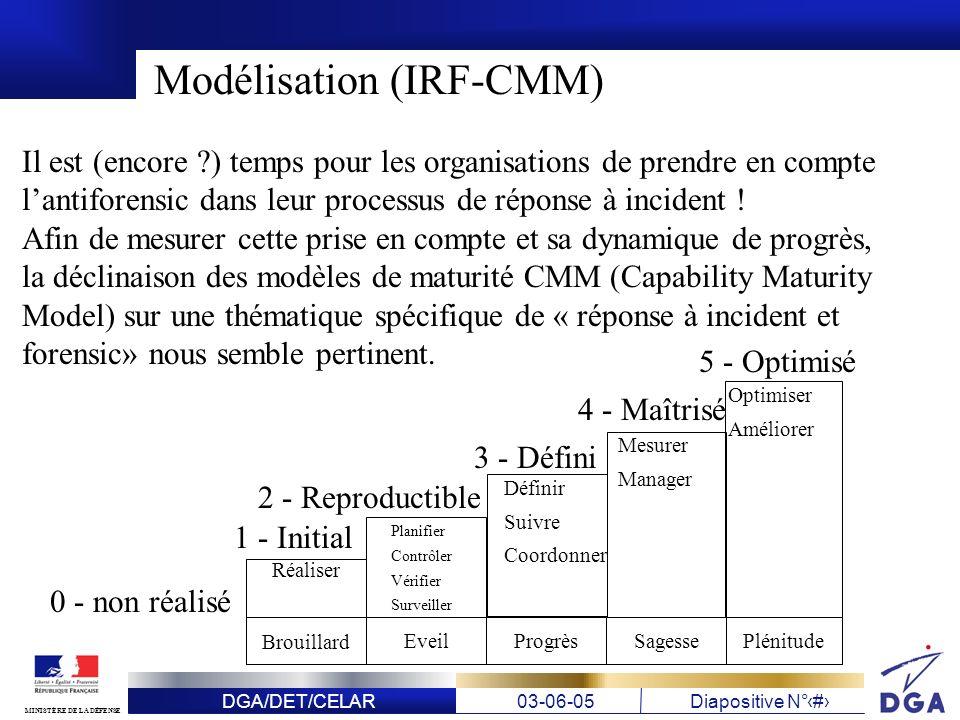 DGA/DET/CELAR03-06-05Diapositive N° 22 MINISTÈRE DE LA DÉFENSE Modélisation (IRF-CMM) Il est (encore ?) temps pour les organisations de prendre en com