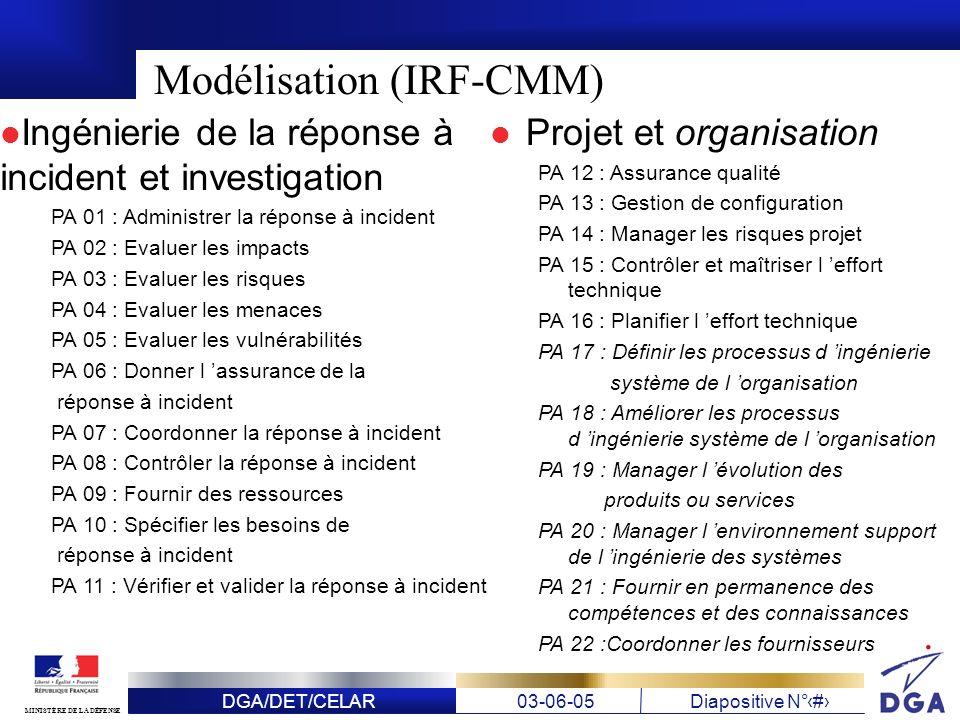 DGA/DET/CELAR03-06-05Diapositive N° 23 MINISTÈRE DE LA DÉFENSE Modélisation (IRF-CMM) Ingénierie de la réponse à incident et investigation PA 01 : Adm