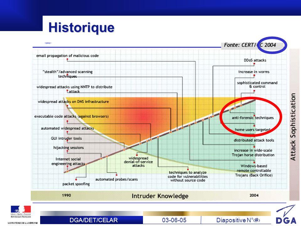 DGA/DET/CELAR03-06-05Diapositive N° 7 MINISTÈRE DE LA DÉFENSE Historique Hit parade des moyens (nombre de citations dans les publications examinées) Camouflage : 12 Destruction : 10 Modification : 10 Prévention des traces : 3