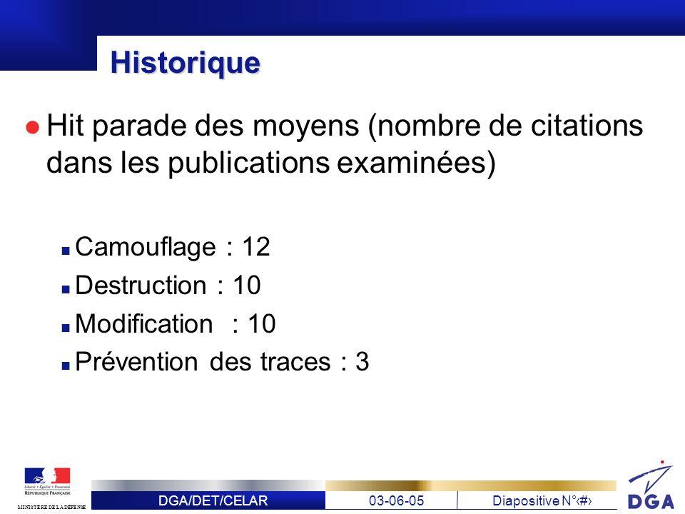 DGA/DET/CELAR03-06-05Diapositive N° 7 MINISTÈRE DE LA DÉFENSE Historique Hit parade des moyens (nombre de citations dans les publications examinées) C