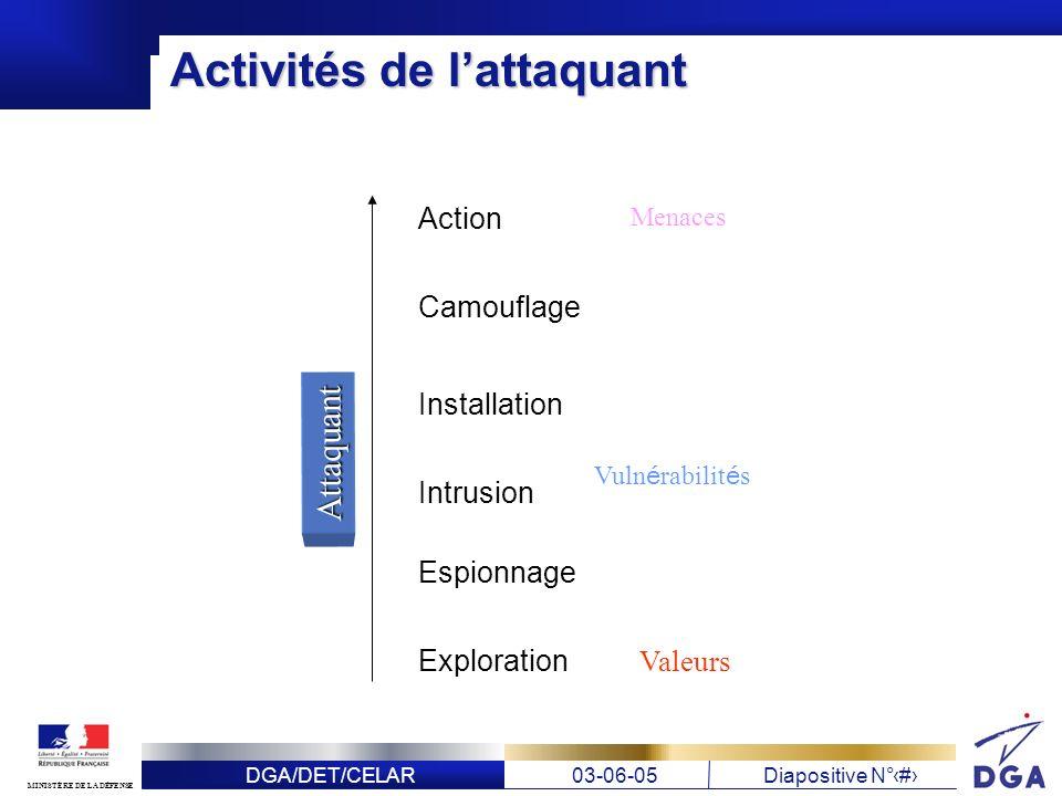 DGA/DET/CELAR03-06-05Diapositive N° 8 MINISTÈRE DE LA DÉFENSE Activités de lattaquant Exploration Espionnage Intrusion Installation Camouflage ActionA