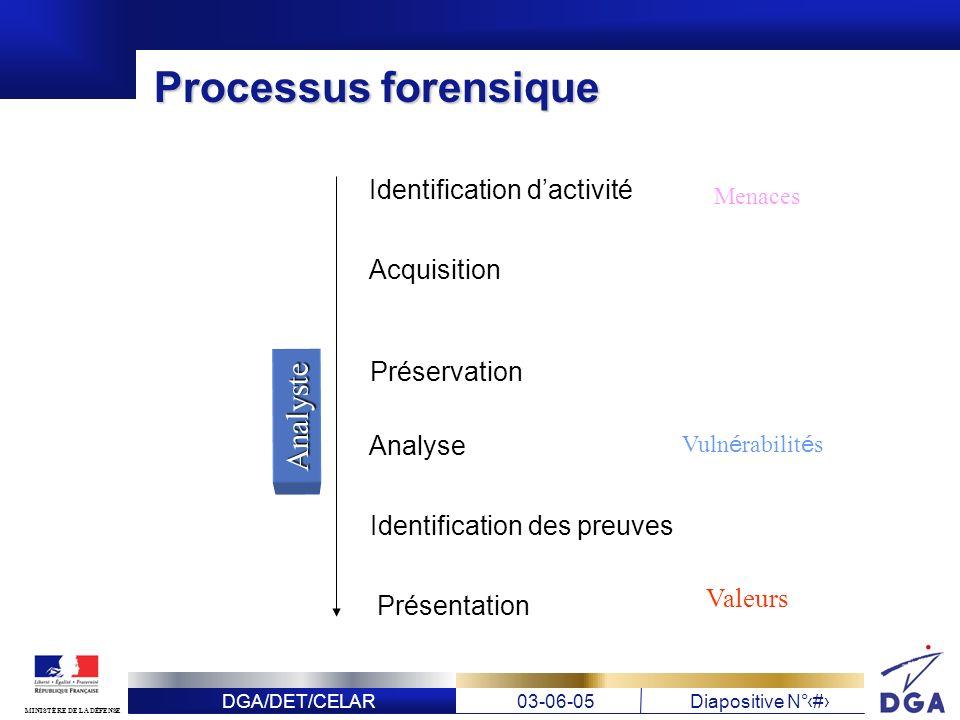 DGA/DET/CELAR03-06-05Diapositive N° 9 MINISTÈRE DE LA DÉFENSE Processus forensique Identification dactivité Acquisition Préservation Analyse Identific