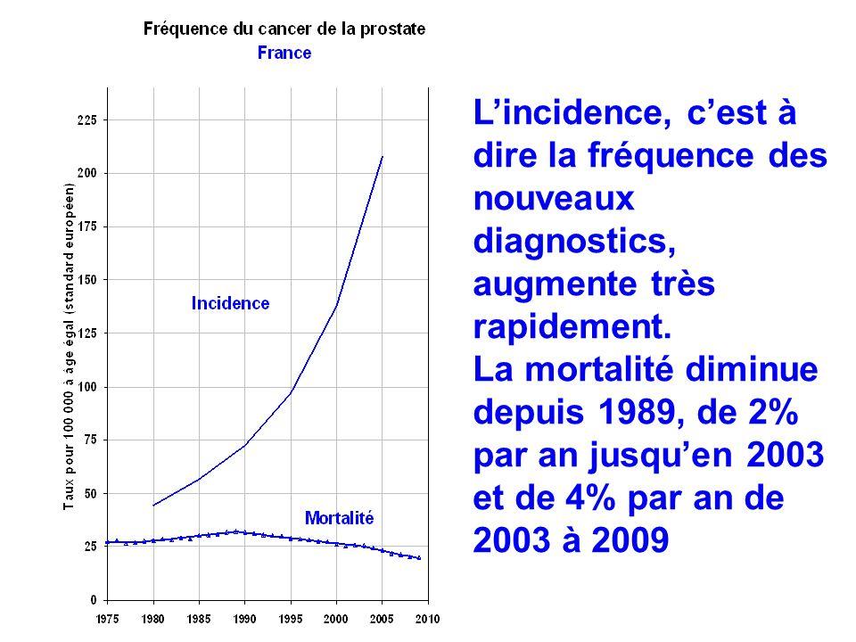 Lincidence, cest à dire la fréquence des nouveaux diagnostics, augmente très rapidement. La mortalité diminue depuis 1989, de 2% par an jusquen 2003 e
