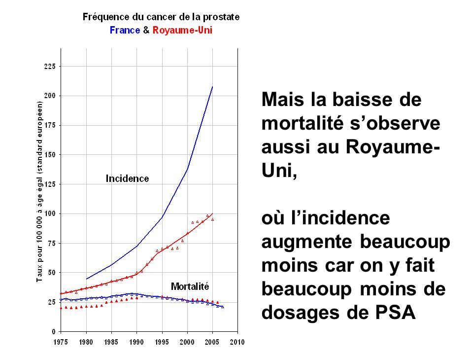 Mais la baisse de mortalité sobserve aussi au Royaume- Uni, où lincidence augmente beaucoup moins car on y fait beaucoup moins de dosages de PSA