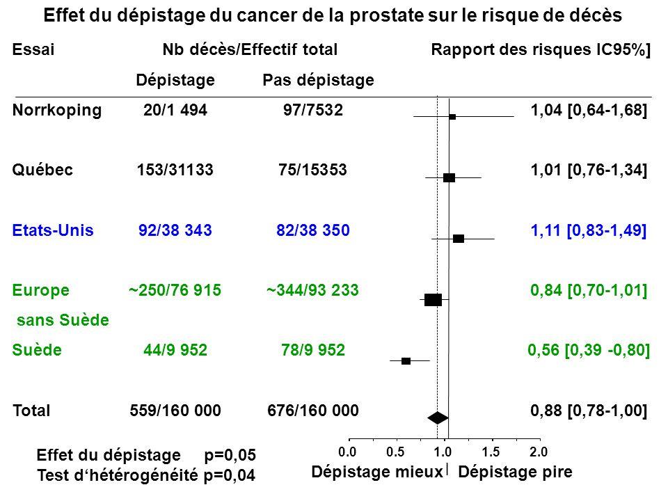 Essai Nb décès/Effectif total Rapport des risques IC95%] Dépistage Pas dépistage Norrkoping20/1 49497/75321,04 [0,64-1,68] Québec153/3113375/153531,01
