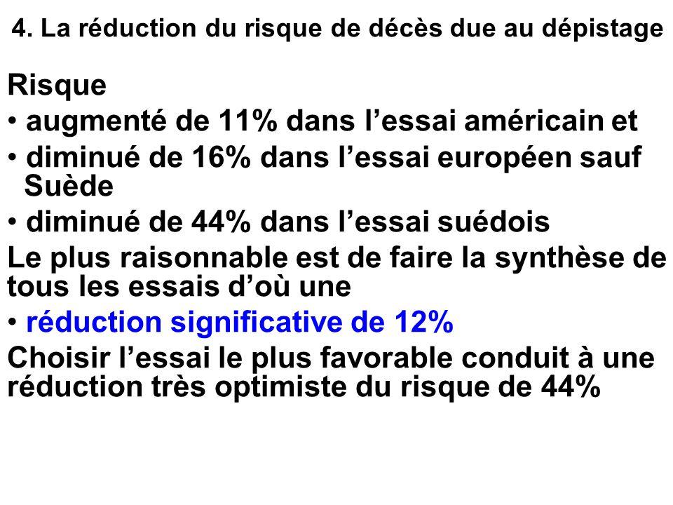 4. La réduction du risque de décès due au dépistage Risque augmenté de 11% dans lessai américain et diminué de 16% dans lessai européen sauf Suède dim