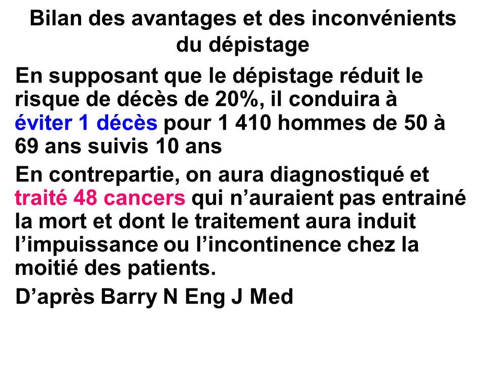 Bilan des avantages et des inconvénients du dépistage En supposant que le dépistage réduit le risque de décès de 20%, il conduira à éviter 1 décès pou