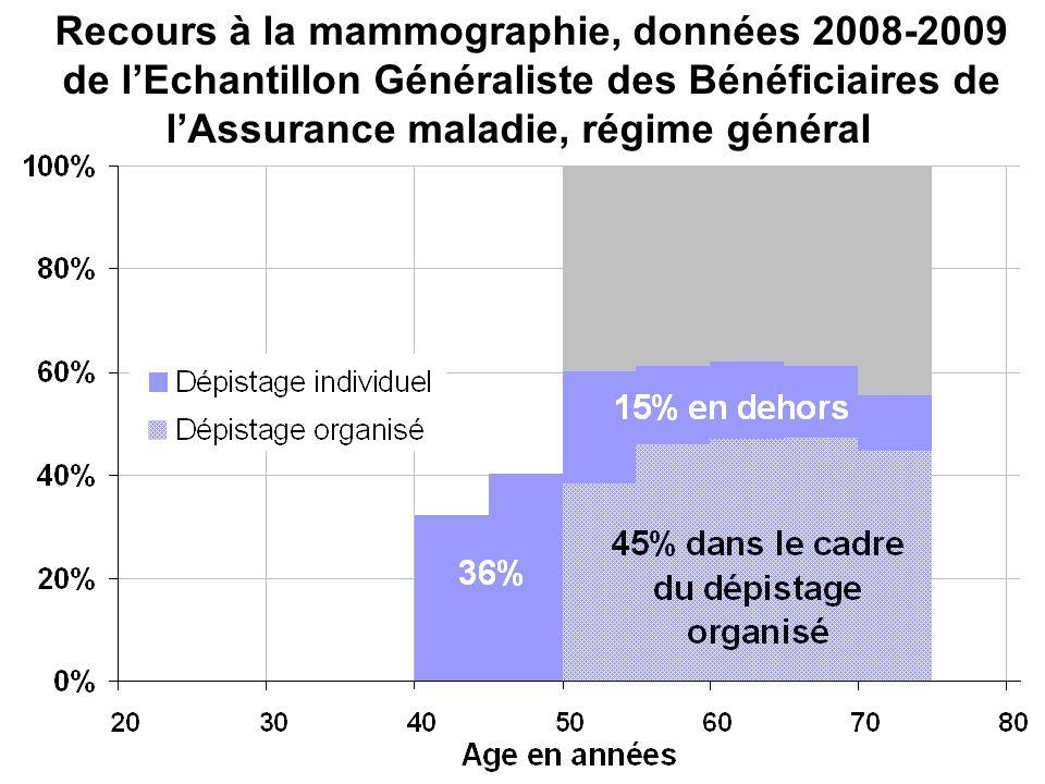 Recours à la mammographie, données 2008-2009 de lEchantillon Généraliste des Bénéficiaires de lAssurance maladie, régime général