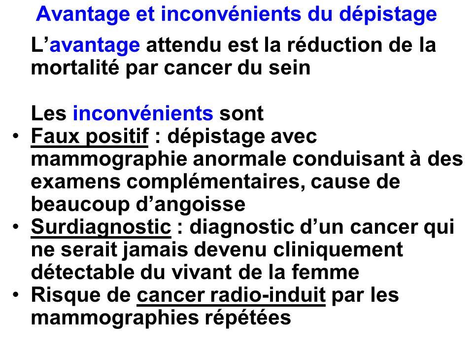 Avantage et inconvénients du dépistage Lavantage attendu est la réduction de la mortalité par cancer du sein Les inconvénients sont Faux positif : dép