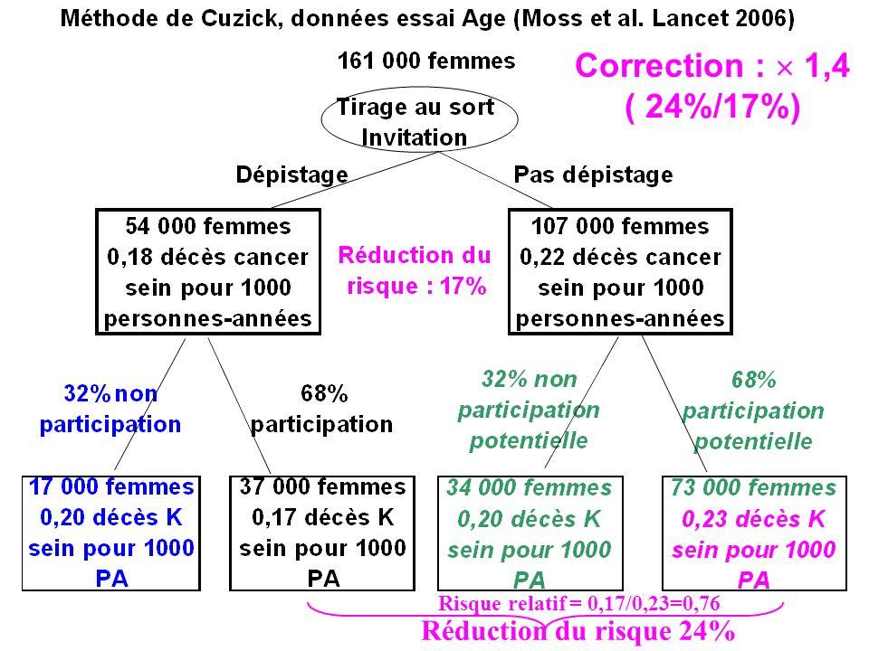 Risque relatif = 0,17/0,23=0,76 Réduction du risque 24% Correction : 1,4 ( 24%/17%)