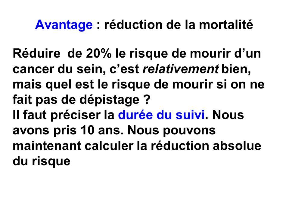 Réduire de 20% le risque de mourir dun cancer du sein, cest relativement bien, mais quel est le risque de mourir si on ne fait pas de dépistage ? Il f
