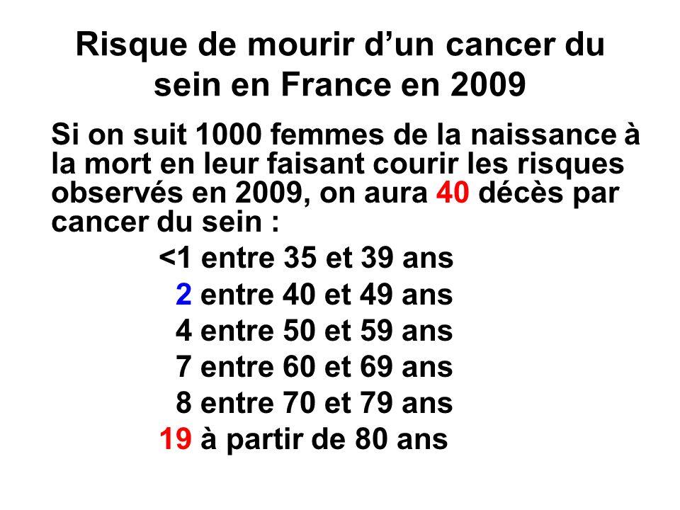 Risque de mourir dun cancer du sein en France en 2009 Si on suit 1000 femmes de la naissance à la mort en leur faisant courir les risques observés en