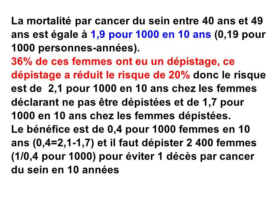 La mortalité par cancer du sein entre 40 ans et 49 ans est égale à 1,9 pour 1000 en 10 ans (0,19 pour 1000 personnes-années). 36% de ces femmes ont eu