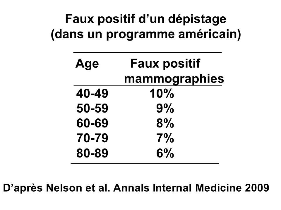 Age Faux positif mammographies 40-4910% 50-599% 60-69 8% 70-79 7% 80-896% Daprès Nelson et al. Annals Internal Medicine 2009 Faux positif dun dépistag