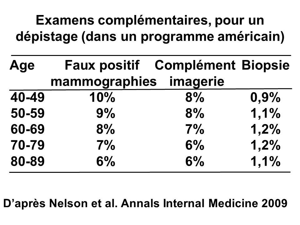 Age Faux positif ComplémentBiopsie mammographies imagerie 40-4910%8%0,9% 50-599%8%1,1% 60-69 8% 7%1,2% 70-79 7%6%1,2% 80-896%6%1,1% Daprès Nelson et a