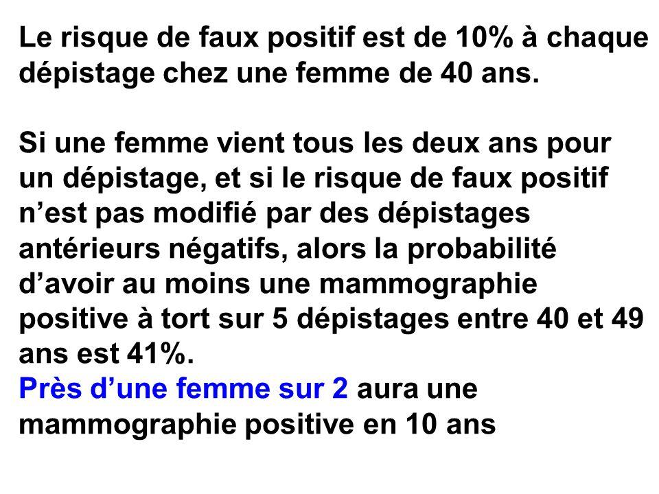 Le risque de faux positif est de 10% à chaque dépistage chez une femme de 40 ans. Si une femme vient tous les deux ans pour un dépistage, et si le ris