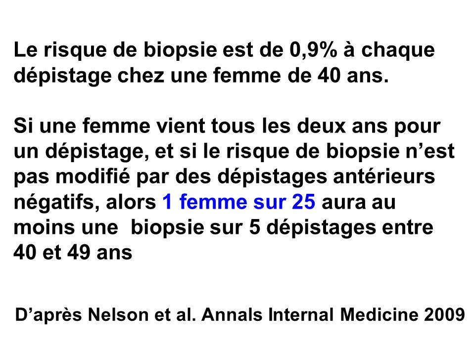 Daprès Nelson et al. Annals Internal Medicine 2009 Le risque de biopsie est de 0,9% à chaque dépistage chez une femme de 40 ans. Si une femme vient to