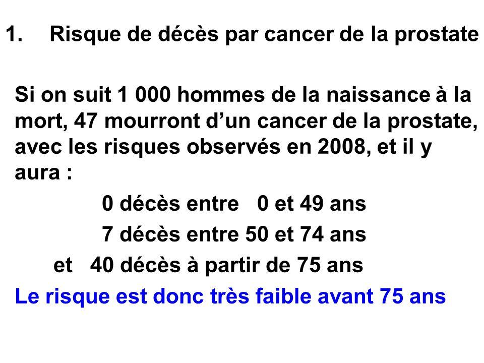 1.Risque de décès par cancer de la prostate Si on suit 1 000 hommes de la naissance à la mort, 47 mourront dun cancer de la prostate, avec les risques