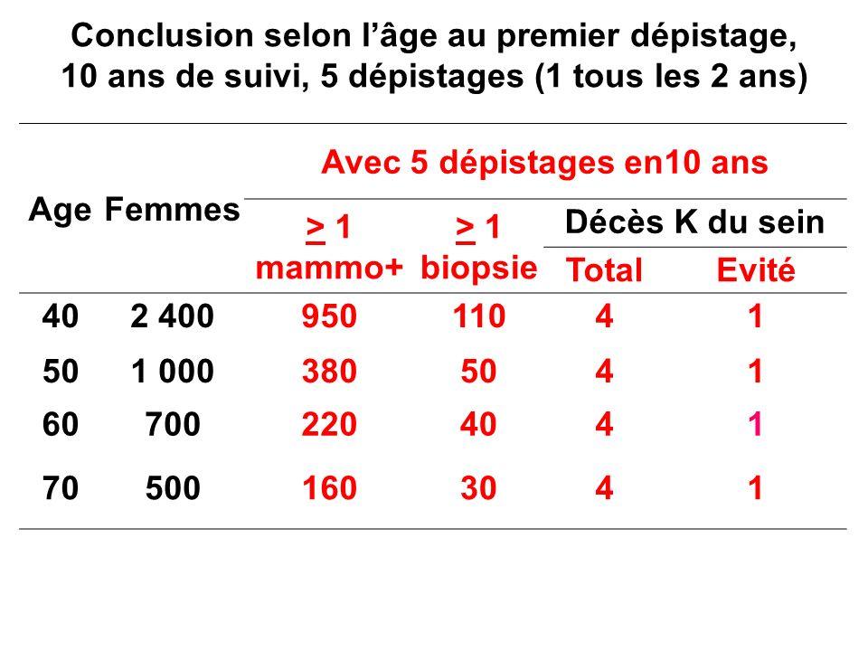 Conclusion selon lâge au premier dépistage, 10 ans de suivi, 5 dépistages (1 tous les 2 ans) AgeFemmes Avec 5 dépistages en10 ans > 1 mammo+ > 1 biops