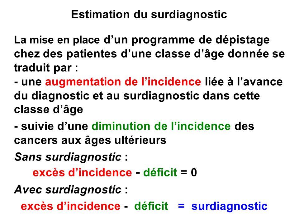 Estimation du surdiagnostic La mise en place dun programme de dépistage chez des patientes dune classe dâge donnée se traduit par : - une augmentation