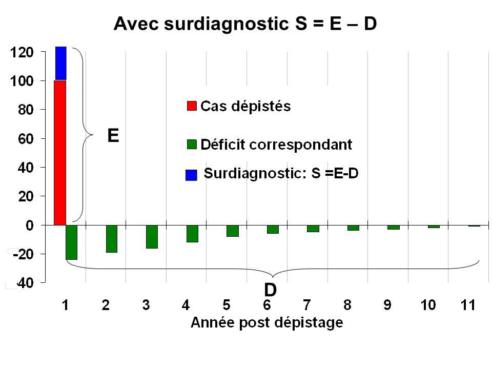 Avec surdiagnostic S = E – D E D