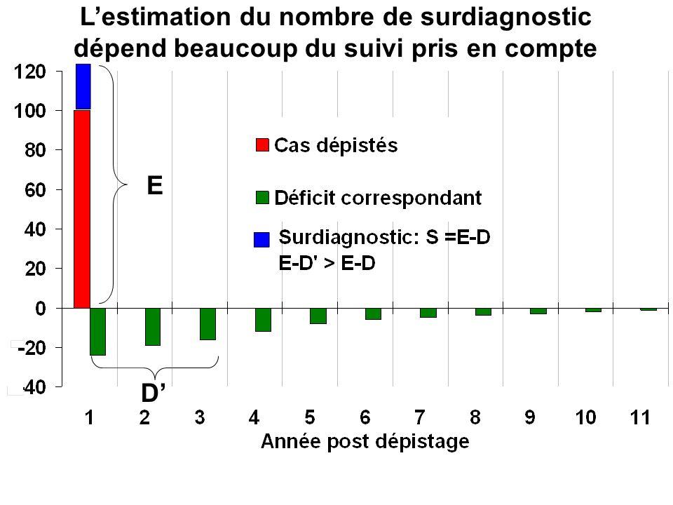 Lestimation du nombre de surdiagnostic dépend beaucoup du suivi pris en compte E D