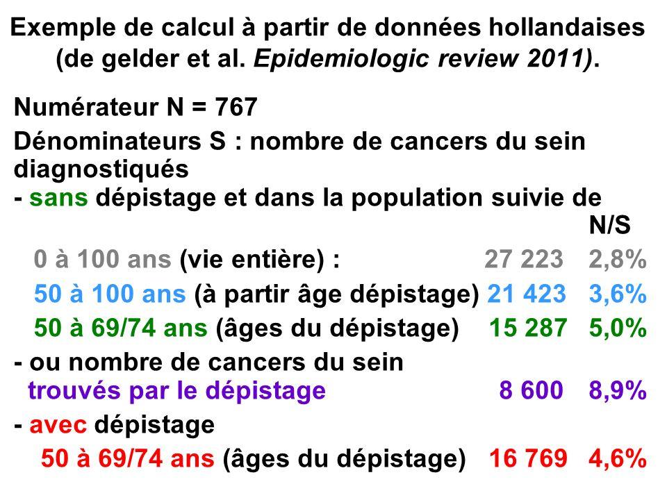 Exemple de calcul à partir de données hollandaises (de gelder et al. Epidemiologic review 2011). Numérateur N = 767 Dénominateurs S : nombre de cancer