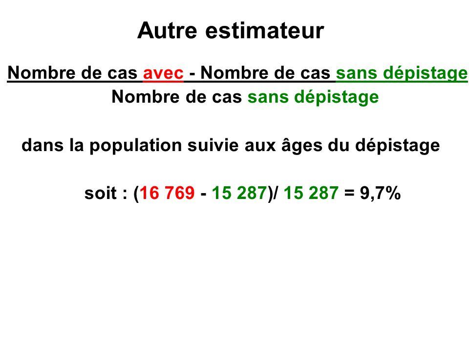 Autre estimateur Nombre de cas avec - Nombre de cas sans dépistage Nombre de cas sans dépistage dans la population suivie aux âges du dépistage soit :