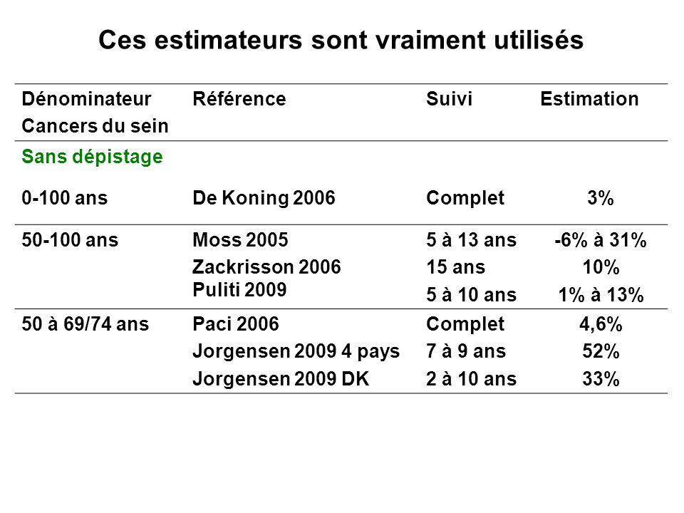 Ces estimateurs sont vraiment utilisés Dénominateur Cancers du sein RéférenceSuiviEstimation Sans dépistage 0-100 ansDe Koning 2006Complet3% 50-100 an
