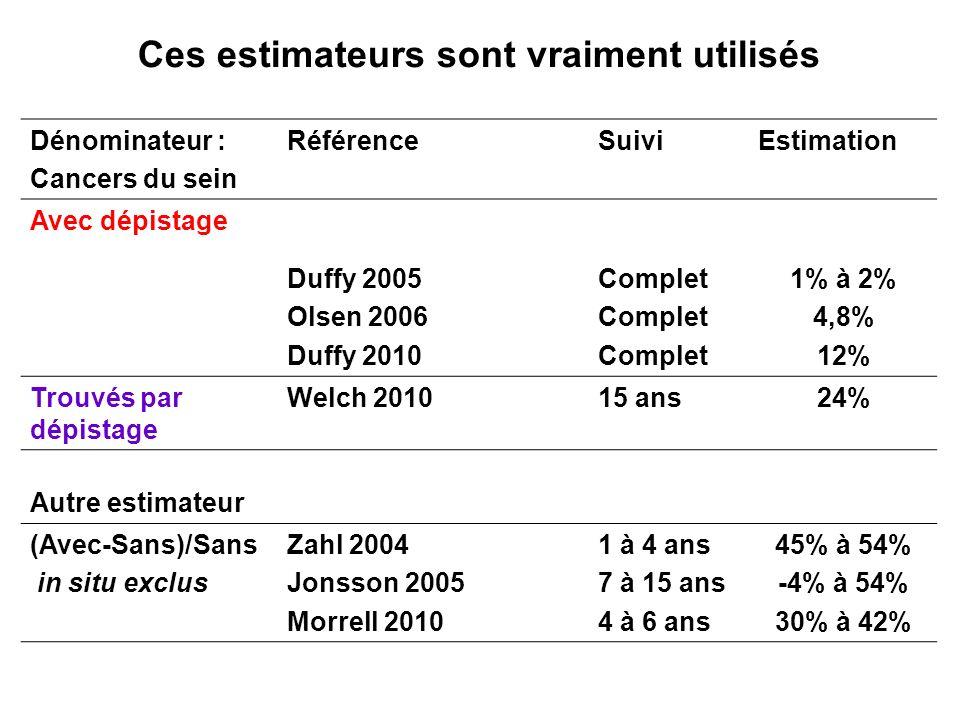 Ces estimateurs sont vraiment utilisés Dénominateur : Cancers du sein RéférenceSuiviEstimation Avec dépistage Duffy 2005 Olsen 2006 Duffy 2010 Complet