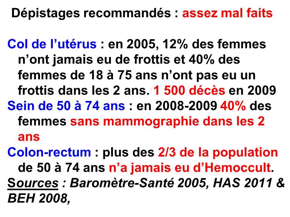 Dépistages recommandés : assez mal faits Col de lutérus : en 2005, 12% des femmes nont jamais eu de frottis et 40% des femmes de 18 à 75 ans nont pas