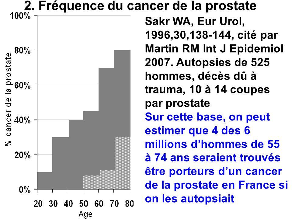 2. Fréquence du cancer de la prostate Sakr WA, Eur Urol, 1996,30,138-144, cité par Martin RM Int J Epidemiol 2007. Autopsies de 525 hommes, décès dû à
