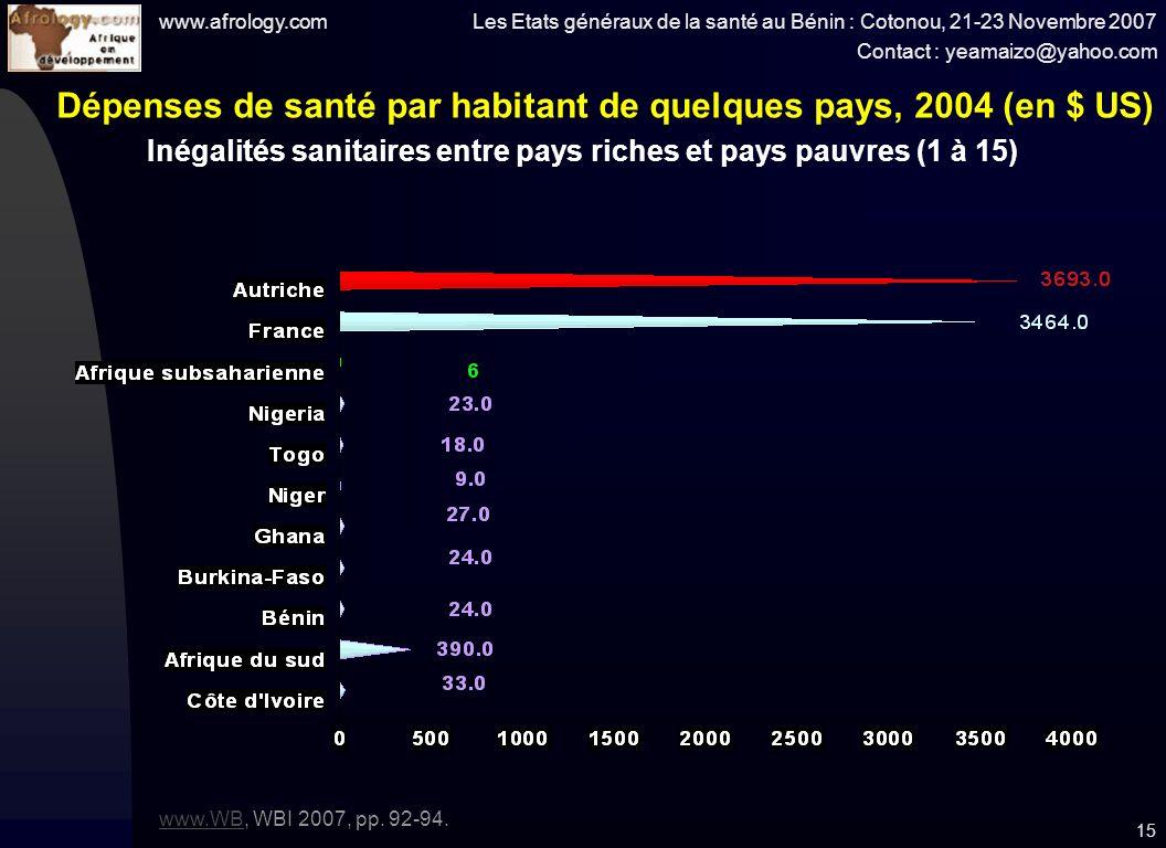 www.afrology.com Les Etats généraux de la santé au Bénin : Cotonou, 21-23 Novembre 2007 Contact : yeamaizo@yahoo.com 15 Dépenses de santé par habitant de quelques pays, 2004 (en $ US) www.WBwww.WB, WBI 2007, pp.