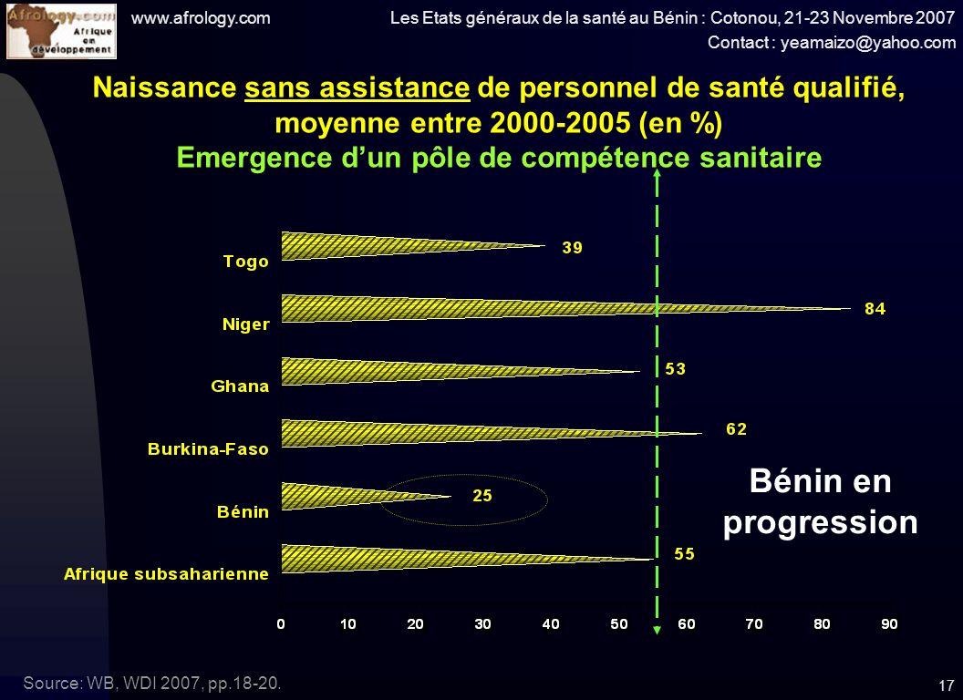 www.afrology.com Les Etats généraux de la santé au Bénin : Cotonou, 21-23 Novembre 2007 Contact : yeamaizo@yahoo.com 17 Naissance sans assistance de personnel de santé qualifié, moyenne entre 2000-2005 (en %) Emergence dun pôle de compétence sanitaire Source: WB, WDI 2007, pp.18-20.