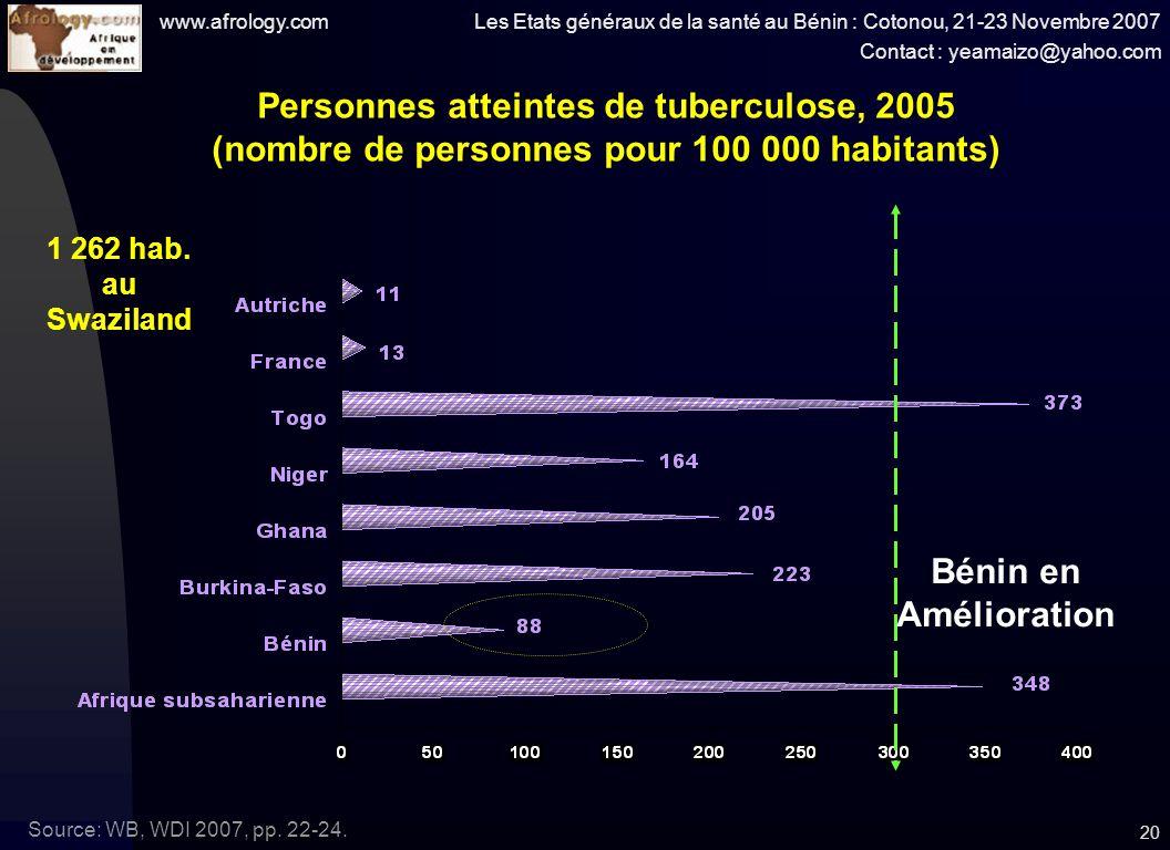 www.afrology.com Les Etats généraux de la santé au Bénin : Cotonou, 21-23 Novembre 2007 Contact : yeamaizo@yahoo.com 20 Personnes atteintes de tuberculose, 2005 (nombre de personnes pour 100 000 habitants) Source: WB, WDI 2007, pp.