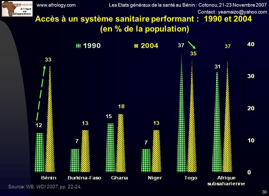 www.afrology.com Les Etats généraux de la santé au Bénin : Cotonou, 21-23 Novembre 2007 Contact : yeamaizo@yahoo.com 30 Accès à un système sanitaire performant : 1990 et 2004 (en % de la population) Source: WB, WDI 2007, pp.