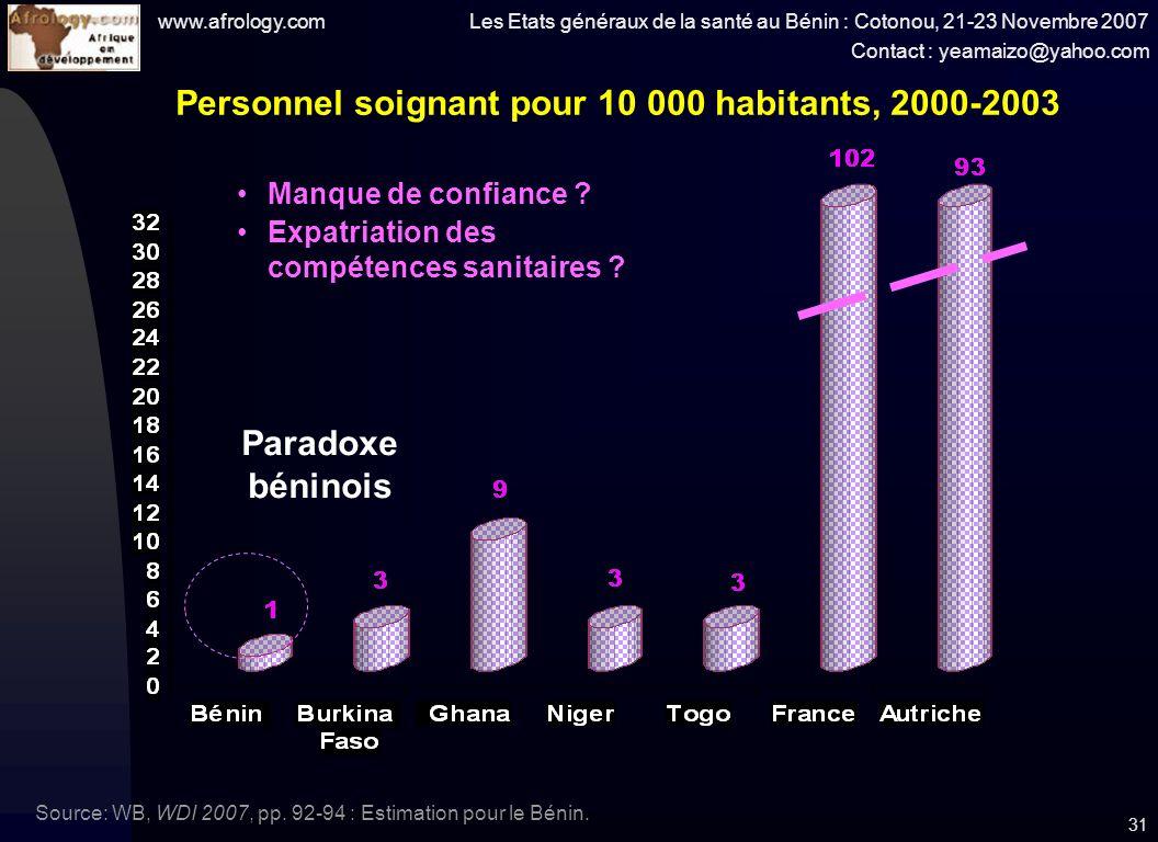 www.afrology.com Les Etats généraux de la santé au Bénin : Cotonou, 21-23 Novembre 2007 Contact : yeamaizo@yahoo.com 31 Personnel soignant pour 10 000 habitants, 2000-2003 Source: WB, WDI 2007, pp.