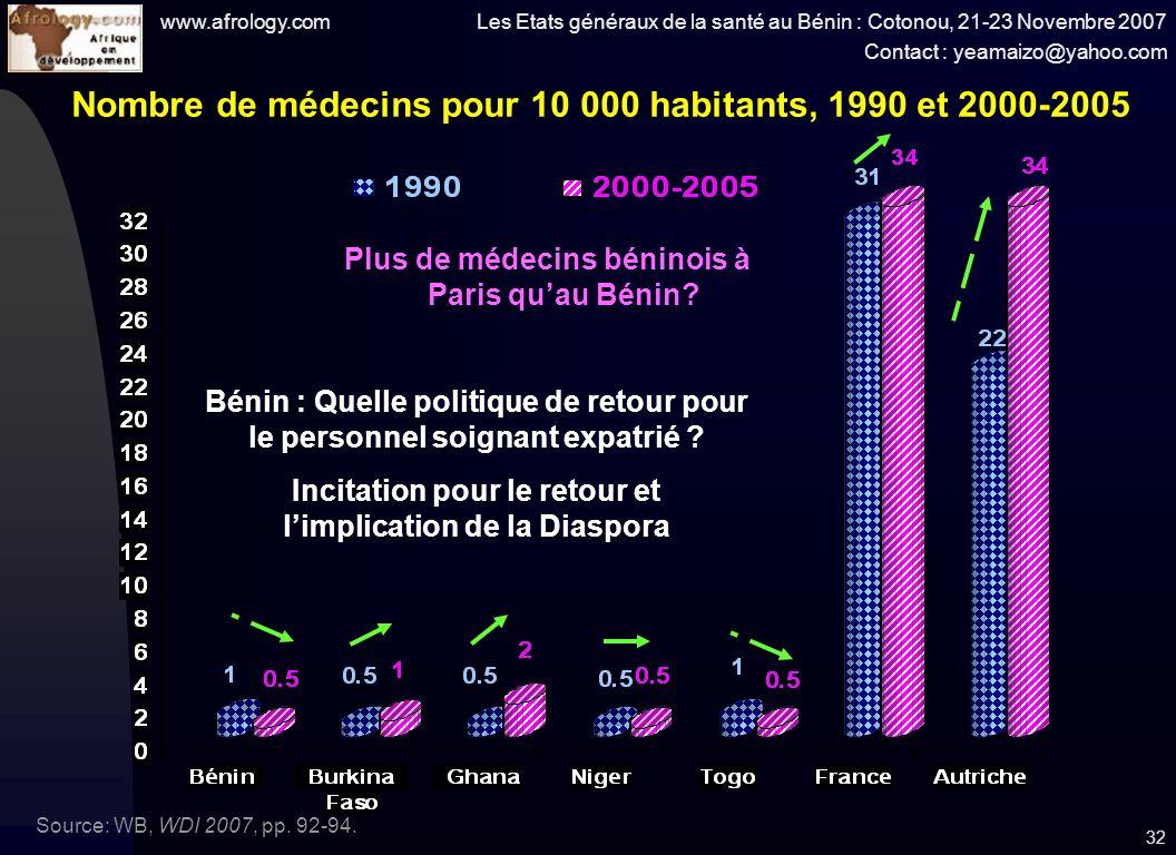 www.afrology.com Les Etats généraux de la santé au Bénin : Cotonou, 21-23 Novembre 2007 Contact : yeamaizo@yahoo.com 32 Nombre de médecins pour 10 000 habitants, 1990 et 2000-2005 Source: WB, WDI 2007, pp.