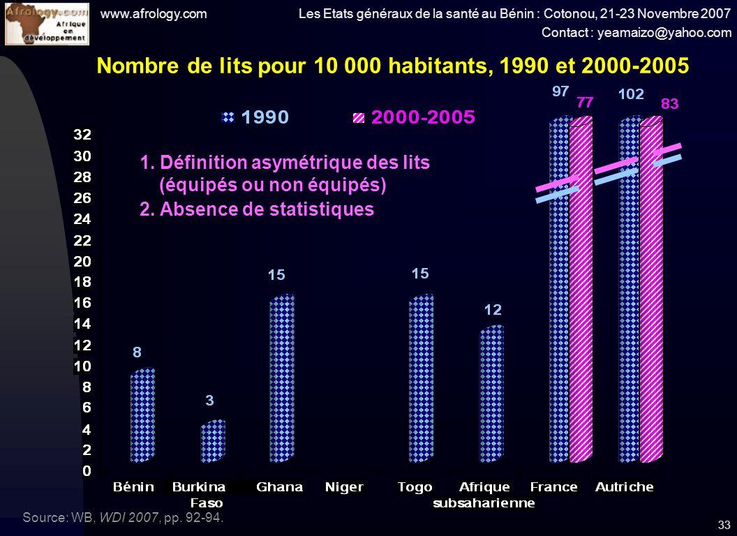www.afrology.com Les Etats généraux de la santé au Bénin : Cotonou, 21-23 Novembre 2007 Contact : yeamaizo@yahoo.com 33 Nombre de lits pour 10 000 habitants, 1990 et 2000-2005 Source: WB, WDI 2007, pp.