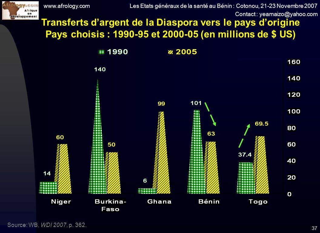 www.afrology.com Les Etats généraux de la santé au Bénin : Cotonou, 21-23 Novembre 2007 Contact : yeamaizo@yahoo.com 37 Transferts dargent de la Diaspora vers le pays dorigine Pays choisis : 1990-95 et 2000-05 (en millions de $ US) Source: WB, WDI 2007, p.
