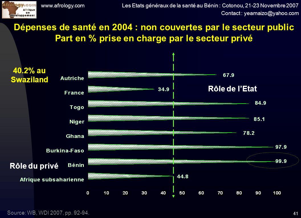 www.afrology.com Les Etats généraux de la santé au Bénin : Cotonou, 21-23 Novembre 2007 Contact : yeamaizo@yahoo.com 41 Dépenses de santé en 2004 : non couvertes par le secteur public Part en % prise en charge par le secteur privé Source: WB, WDI 2007, pp.