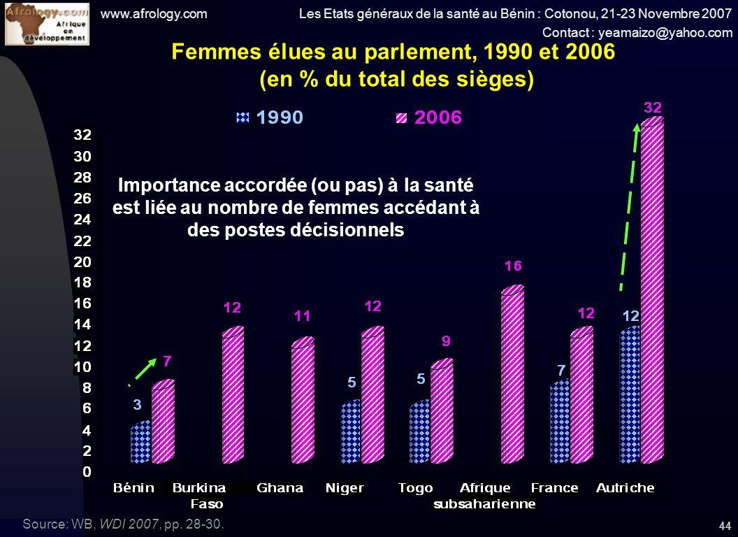 www.afrology.com Les Etats généraux de la santé au Bénin : Cotonou, 21-23 Novembre 2007 Contact : yeamaizo@yahoo.com 44 Femmes élues au parlement, 1990 et 2006 (en % du total des sièges) Source: WB, WDI 2007, pp.