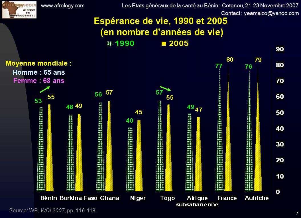 www.afrology.com Les Etats généraux de la santé au Bénin : Cotonou, 21-23 Novembre 2007 Contact : yeamaizo@yahoo.com 7 Espérance de vie, 1990 et 2005 (en nombre dannées de vie) Source: WB, WDI 2007, pp.
