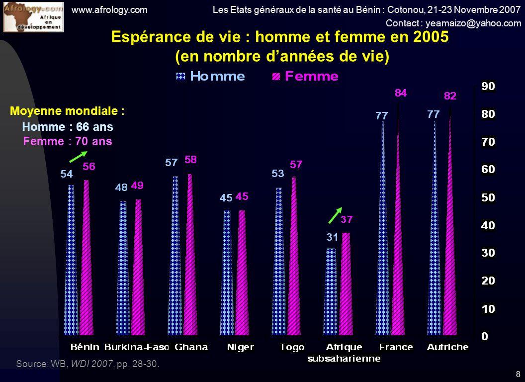 www.afrology.com Les Etats généraux de la santé au Bénin : Cotonou, 21-23 Novembre 2007 Contact : yeamaizo@yahoo.com 8 Espérance de vie : homme et femme en 2005 (en nombre dannées de vie) Source: WB, WDI 2007, pp.