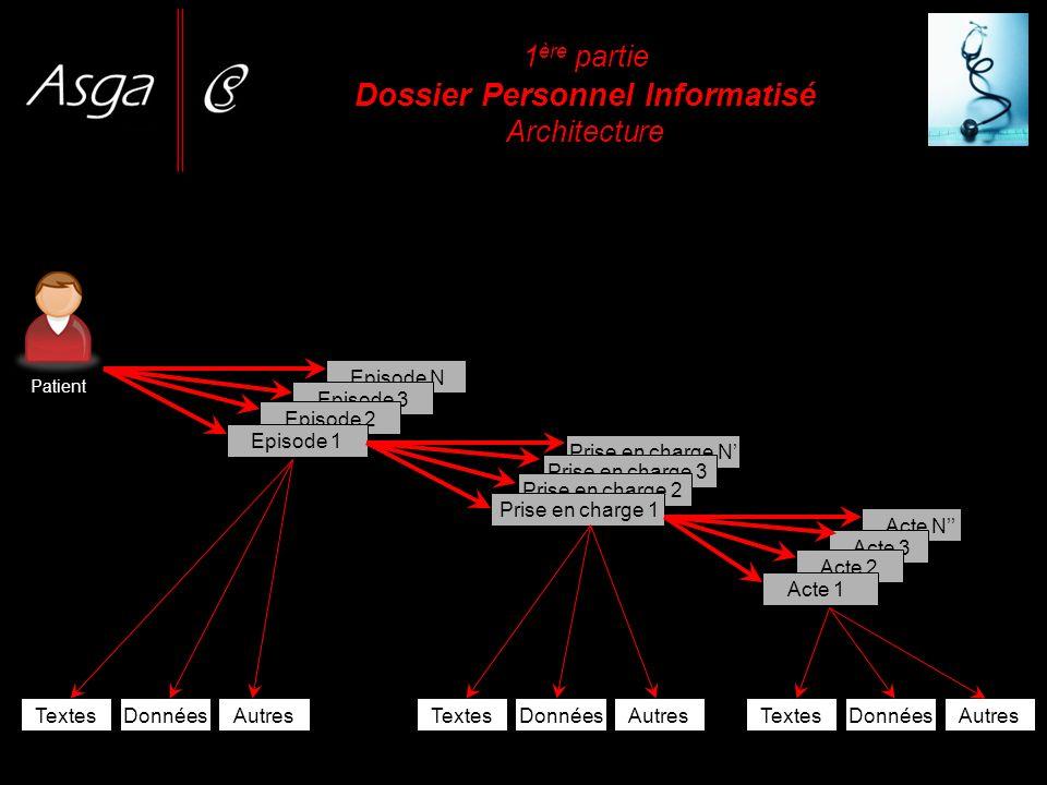 1 ère partie Dossier Personnel Informatisé Architecture Patient Episode N Episode 3 Episode 2 Episode 1 Prise en charge N Prise en charge 3 Prise en c